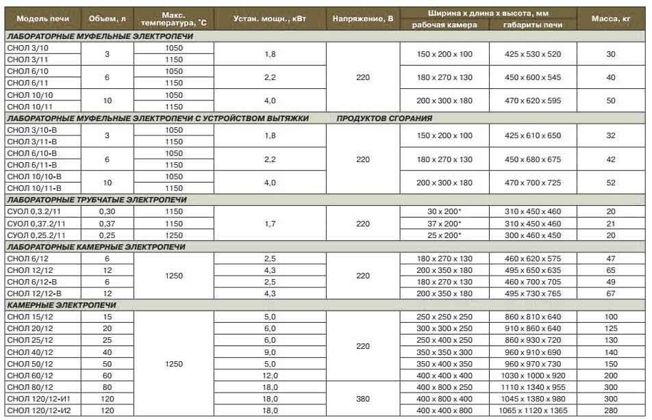 Таблица характеристик печи Снол