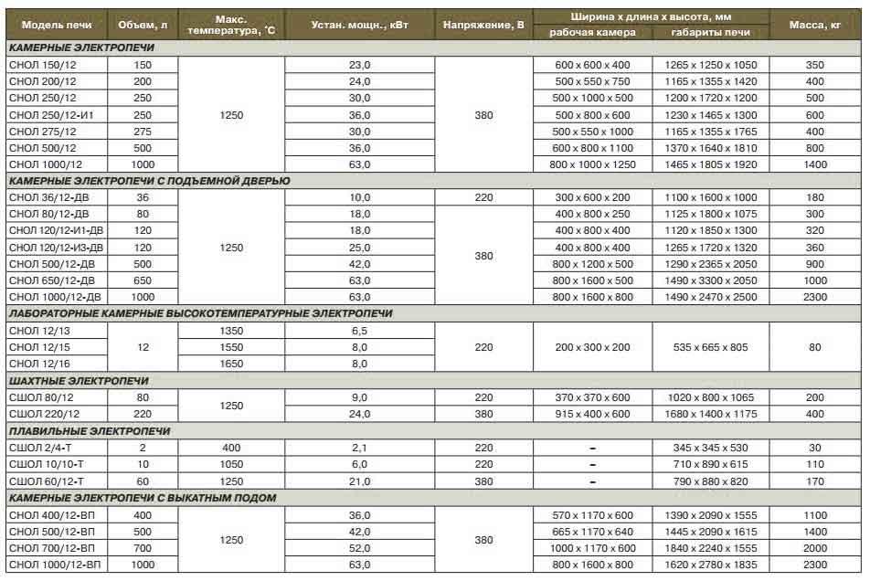 Печи Снол таблица параметров